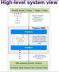 Screenshots of package pegasus-wms